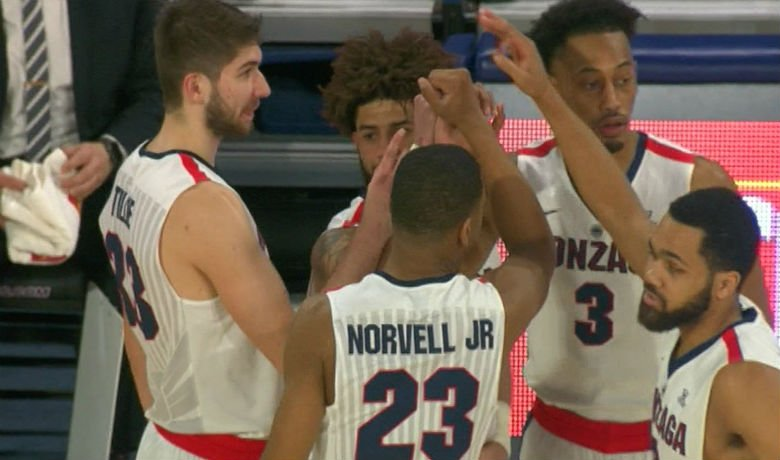 Gonzaga gets their 20th win on the season