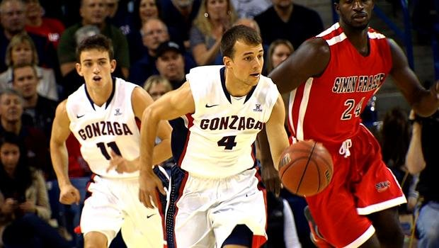Kevin Pangos was named to the Wooden Award Preseason Top 50 list on Tuesday.