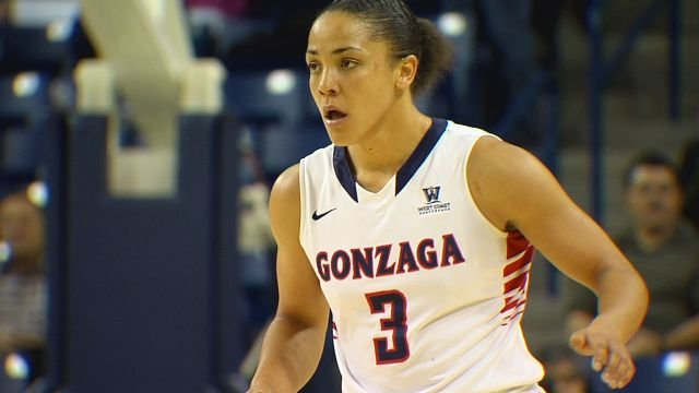 Haiden Palmer scored a game-high 27 points to lead the No. 15 Gonzaga past LMU on Saturday.