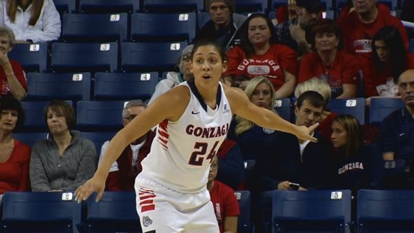 Keani Albanez scored 12 points in Gonzaga's win over the Toreros on Thursday night.