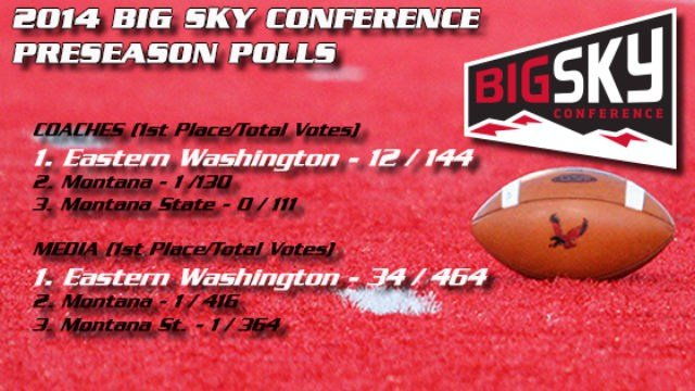 Eagle football will have early pressure on its back with EWU being named the Big Sky Conference's Preseason poll. (Image: EWU Athletics)