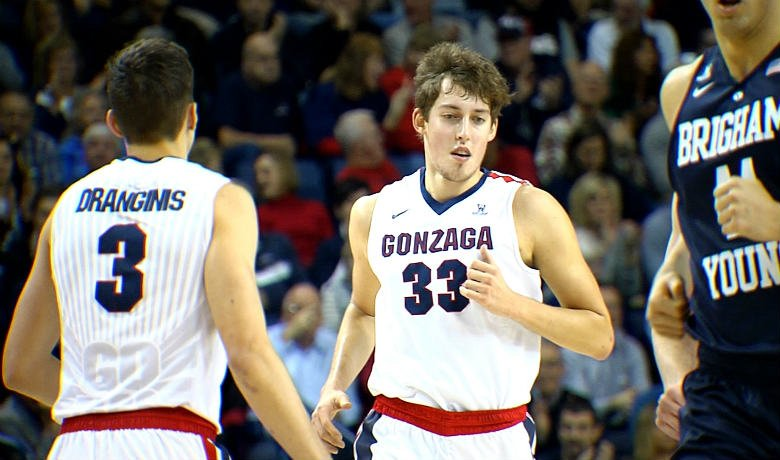 Gonzaga outrebounded Santa Clara 27-12 in the first half.